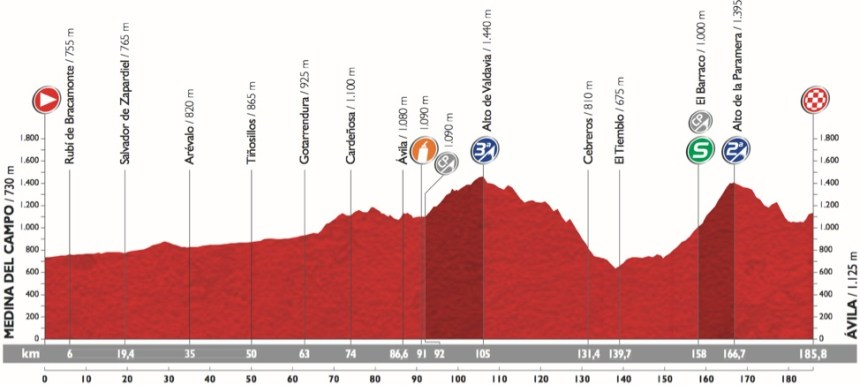 Vuelta2015_Stage19_profile