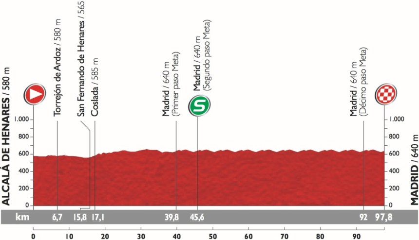 Vuelta2015_Stage21_profile