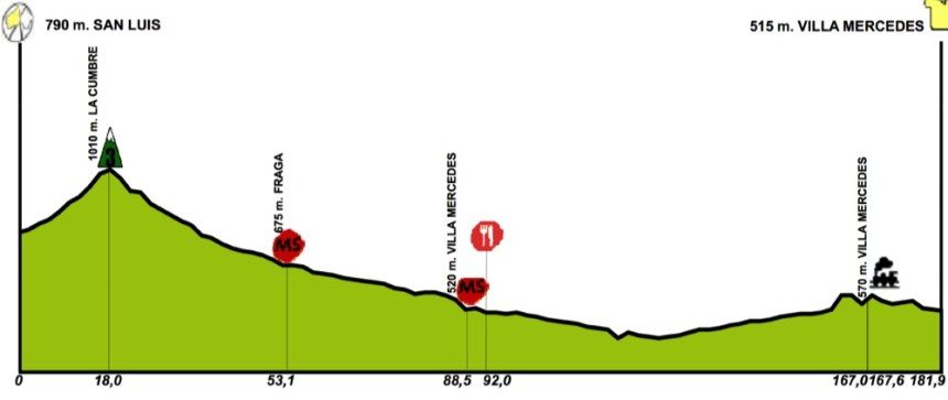 TDS2016_stage2_profile