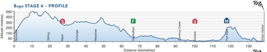 TDU2016 4. etap profili