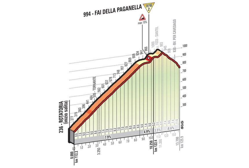 Günün ikinci tırmanışı Cat2 sınıfı Fai della Paganella, Alplerin eteklerinde yer alıyor, biraz ötesi ise kayak merkezi zaten. 13 km kadar tırmanışın ortalama eğimi ise %8