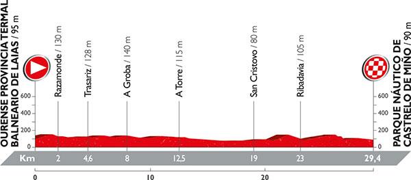 La Vuelta 2016 1. Etap profili: akarsu kıyıları boyunca uzanan bir düzlükten ibaret.