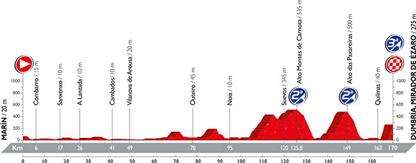 LaVuelta2016_profile_stage3
