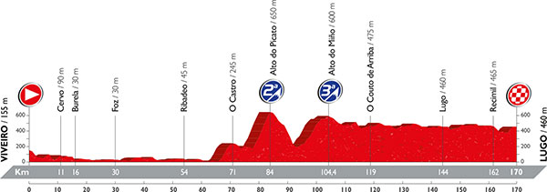 LaVuelta2016_profile_stage5