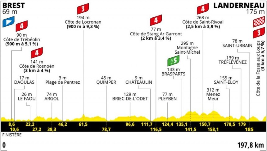 Le Tour 2021: Açılış etabı profili: Fransızlar için özel tasarlanmış!
