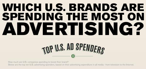 Desain Infografik Keren dan Informatif - Infografik tentang Branding dan Advertising