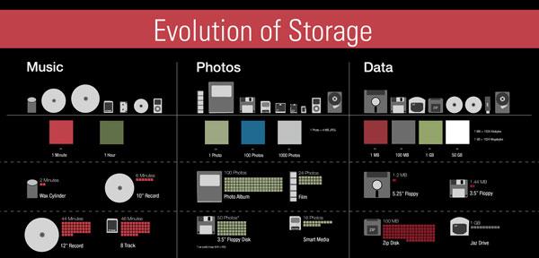 Desain Infografik Keren dan Informatif - Infografik tentang Teknologi Data