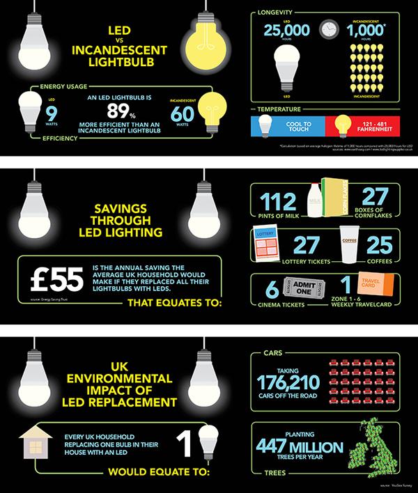 Desain Infografik Keren dan Informatif - Infografik tentang Teknologi Lampu LED