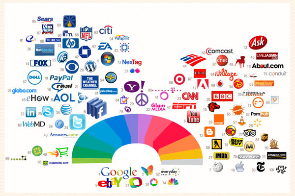 Desain Infografik Keren dan Informatif - nfografik Desain Logo dan Web