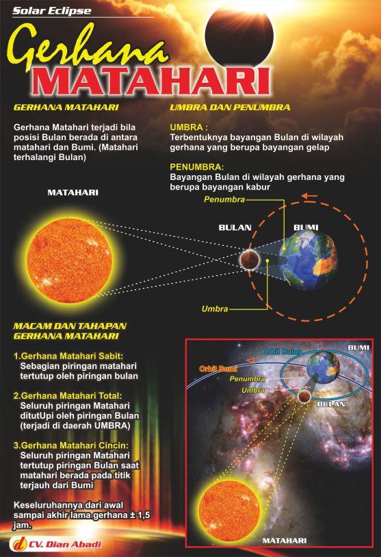 Poster Pendidikan Peraga Sains Gerhana Matahari Bulan
