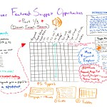 How to Discover Featured Snippet Opportunities – Whiteboard Friday