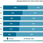 Digital Marketing News: Video Ad Spend Up, Snap's Unskippable Ads, & Instagram's Latest