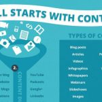 Skills Top Writers Have – Follow and Grow Your Content Marketing