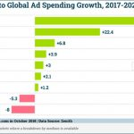 Digital Marketing News: Search & Social's Strong Ad Growth, Facebook's Breach Fallout, & Reddit Tops 1B Native Video Views