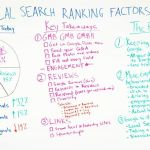 Local Search Ranking Factors 2018: Local Today, Key Takeaways, and the Future