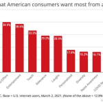 B2B Marketing News: Emotional Connections Top Brand Loyalty Study, YouTube's New Metrics, & Google My Business Adds Audience Discovery Data