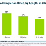 B2B Marketing News: B2B Video Completion Rates, US Ad Spend Soars, Google's New Starline 3D Chat, & What Makes A Brand Meaningful