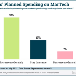 B2B Marketing News: B2B MarTech Spending On The Rise, More Brands Turn To Personalized Content, Microsoft's New Multimedia Ads, & The Power Of B2B Storytelling