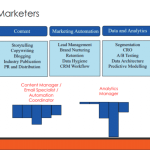 Building your marketing team involves art and a science