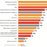Automation, email, CRM among major marketing tools replaced in the past year