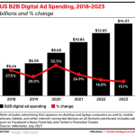 B2B Marketing News: B2B Digital Ad Spending Grows, Google Adds Knowledge Graphs For Podcasts, Instagram's New Creator Features, & Gen Z Engagement Study Insights