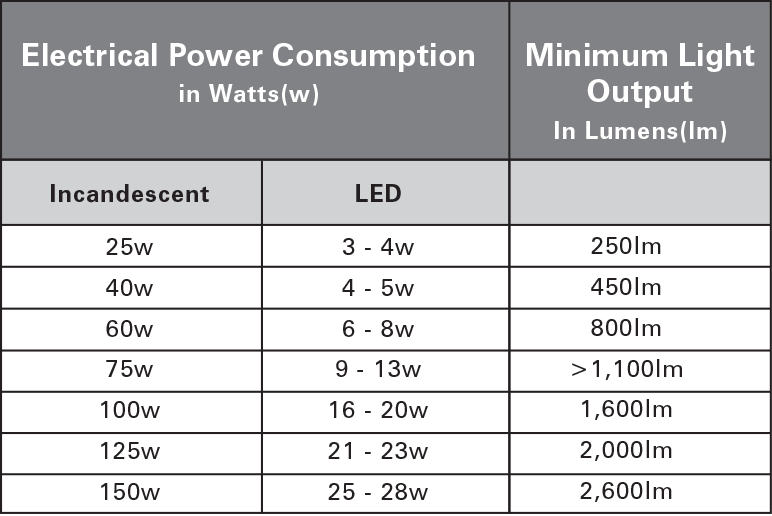 Led Light Bulb Wattage Conversion
