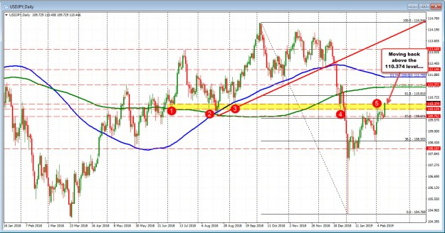 USDJPY daily chart is showing buyers above 110.37
