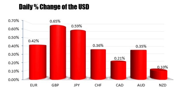 The US dollar is the strongest of the major currencies