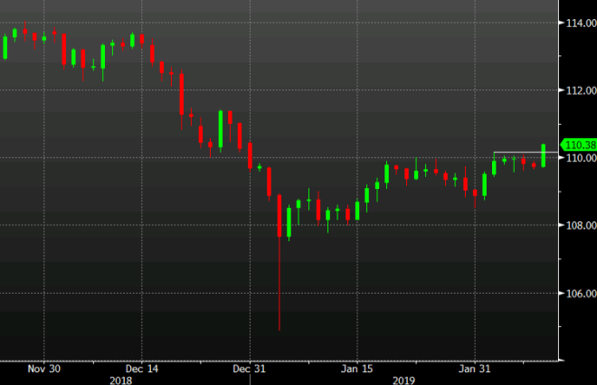 USD/JPY up 67 pips to 110.38