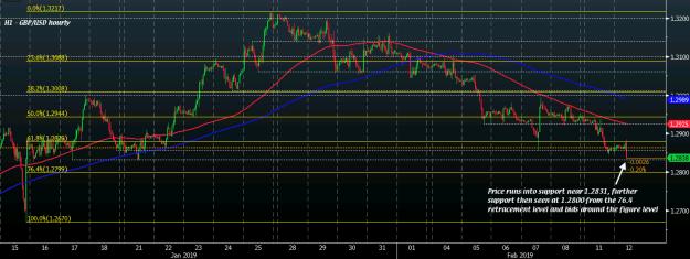 GBP/USD H1 12-02