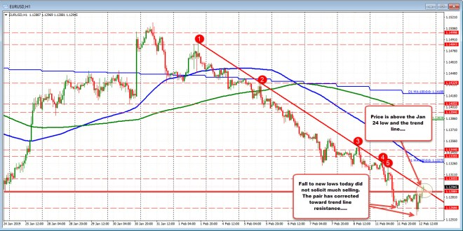 Bias tilts to the upside in the EURUSD