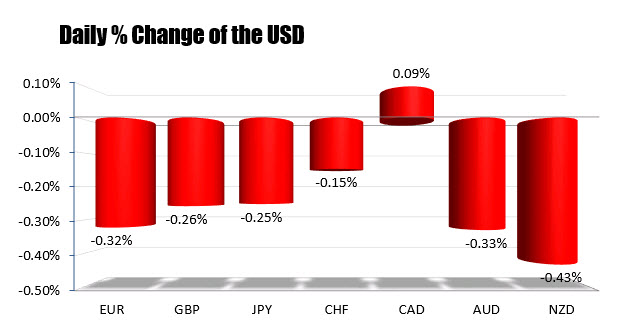 USD only higher vs the CAD now