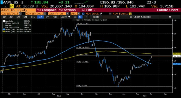 Amazon and Apple are still below 200 day MAs
