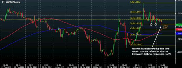 GBP/USD H1 15-03