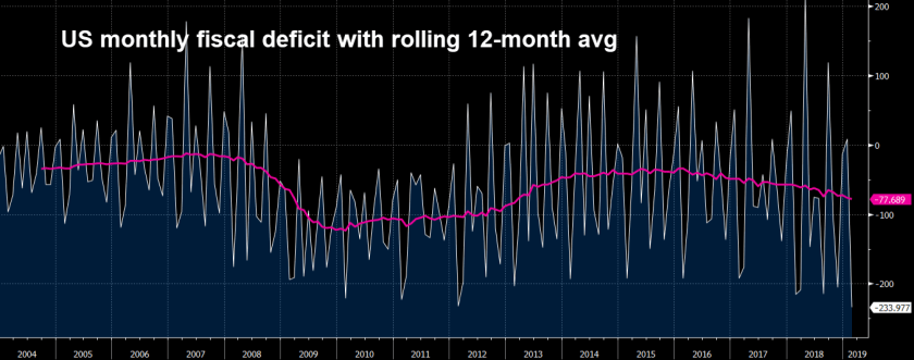 US monthly deficit with 12 month moving avg
