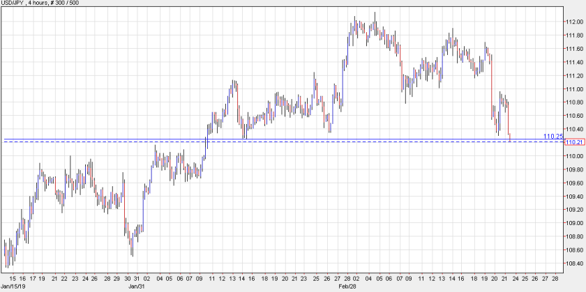 Five week lows for USD/JPY
