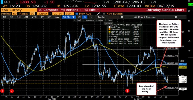 The floor at $1280.94 and the 200 hour MA at $1297.63 are target on the downside and upside now.