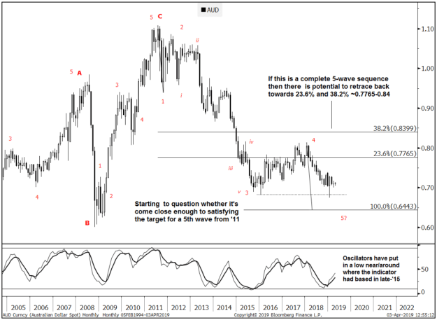 A long-term view on the AUD/USD from Goldman Sachs , applying Elliot Wave.
