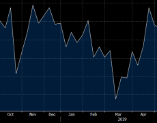 Rising Australian consumer confidence being (partly) attributed to expected RBA rate cut. Oh dear.