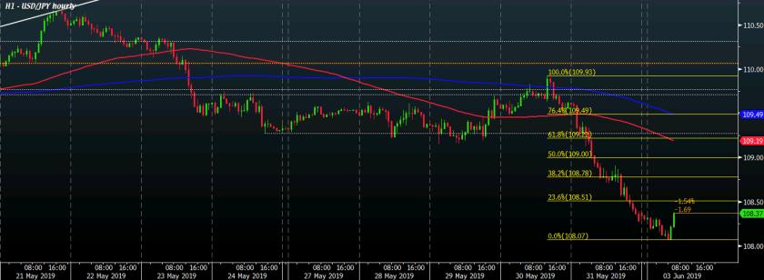 USD/JPY H1 03-06