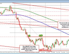 USDJPY keeps on making new lows but only by a few pips. 100 hour MA catching up to the price.