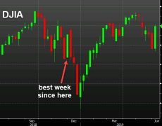 US equity markets cap fine with with a strong finish