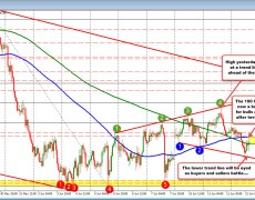 USDJPY lower on the day, below the 100 hour MA. Ups and downs continue