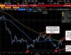 WTI crude oil futures settle at $52.28