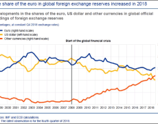 US politics gives euro's global use a boost