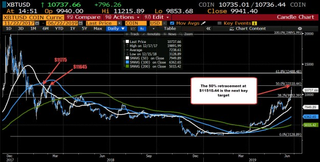 Bitcoin is approaching the 50% midpoint of the move down from the 2017 all time high