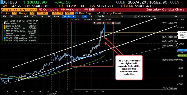 Watch the depth of the correction. It will tell you if the buyers are still in control