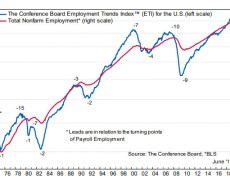 Conference Board Employment trends index falls to 109.51 vs 111.22 last month
