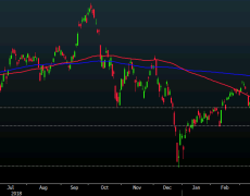 Nikkei 225 closes lower by 0.98% at 21,534.35
