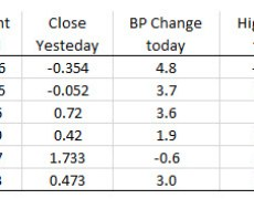 European major indices close with modest declines